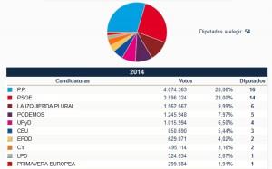 Resultados electorales.