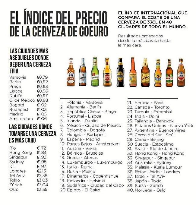 Listado de sitios donde la cerveza es más barata.
