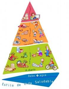 Pirámide alimentaria.