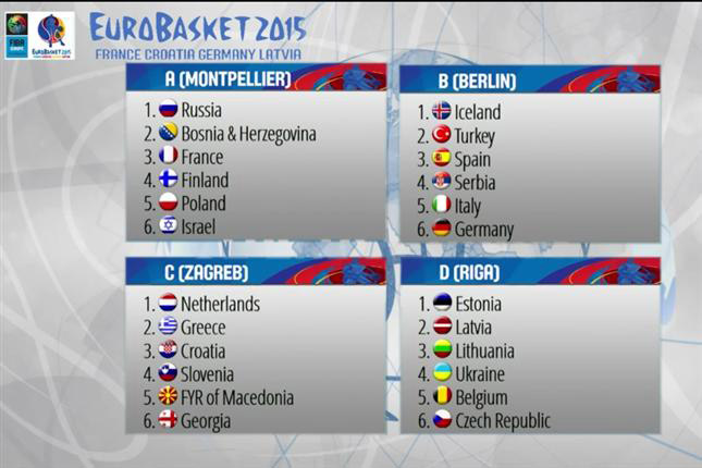 Grupos del Eurobasket 2015.