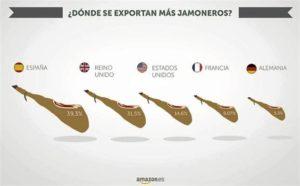 Exportación de jamones