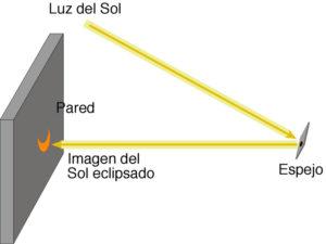 Cómo proyectar la luz solar en una pared con un espejo. / Foto: www.oan.es