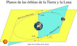 Inclinación de la Tierra y la Lun. / Foto: www.oan.es
