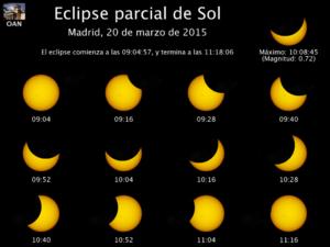 Este cuadro muestra cómo se verá el eclipse parcial en Madrid en función de la hora. / Foto: www.oem.es