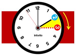 Horario de verano. / http://www.agendasanluis.com