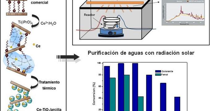 Científicos crean nuevos materiales para la purificación de aguas utilizando radiación solar