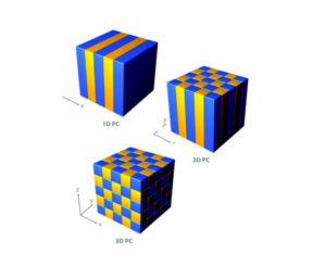 Cristales fot´onicos unidimensional, bidimensional y tridimensional