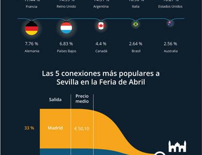 El turismo extranjero como el gran socio de la Feria de Sevilla 2017