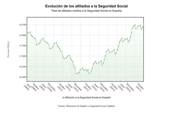 La Seguridad Social gana 138.573 cotizantes en marzo, hasta su mayor registro en diez años