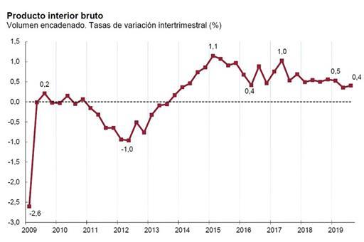 Gráfica de crecimiento de la economía española en el tercer trimestre de 2019.