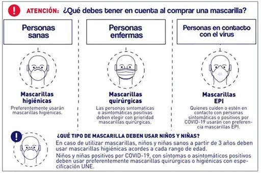 Mascarillas higiénicas y quirúrgicas para la población general