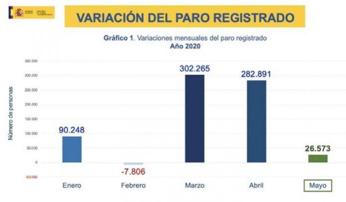 El paro en mayo sigue subiendo pero a mucho menor ritmo que en marzo y abril